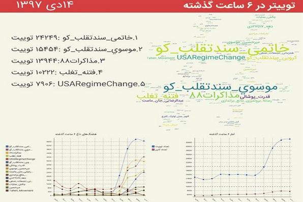 #خاتمی_سندتقلب_کو، #کروبی_سندتقلب_کو و #موسوی_سندتقلب_کو ترندهای برتر توئیتر شدند